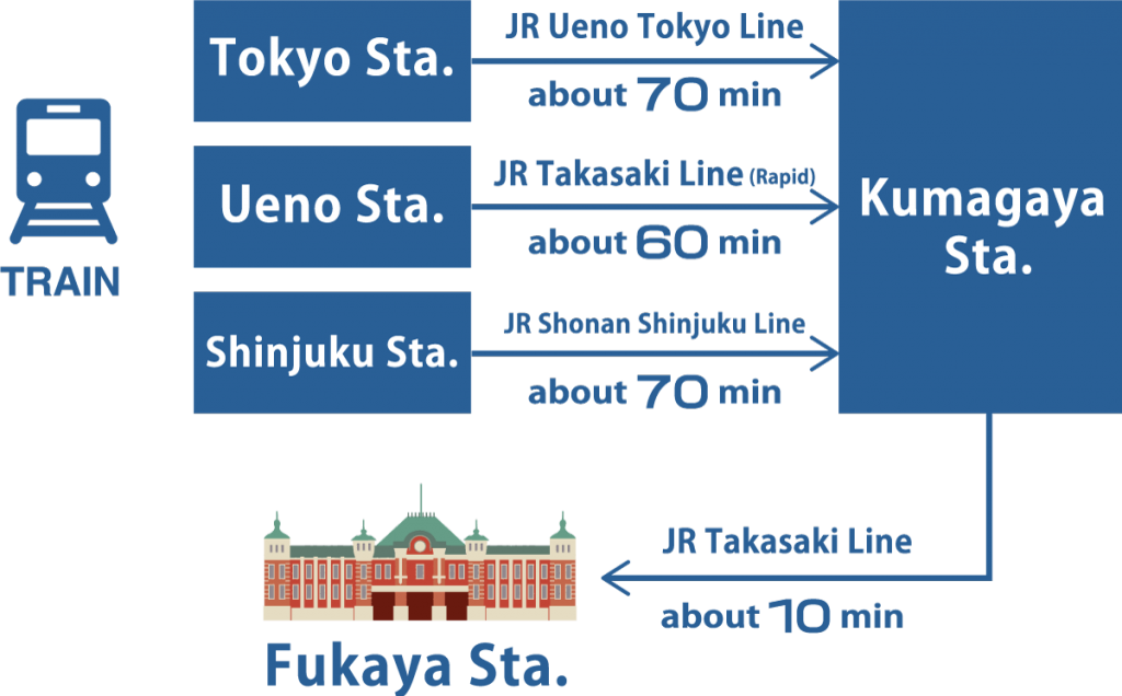 About 80 minutes from Tokyo Station About 70 minutes from Ueno Station About 80 minutes from Shinjuku StationⒿ